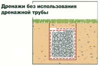 Рис. 9 Дренаж без использования дренажной трубы