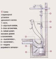 Рис.27 Схема стационарной установки дренажного насоса