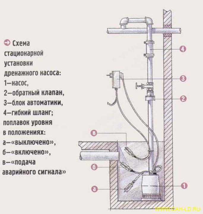 схема установки насоса на даче - Практическая схемотехника.